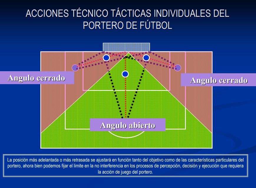 La Acción de Juego del Portero: Táctica Individual y Toma de Decisiones.