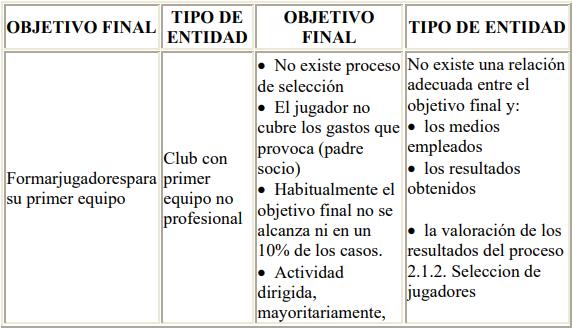 Fútbol base: planificación por objetivos.
