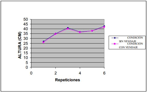 Influencia biomecánica del vendaje funcional sobre la amplitud de movimiento en el ligamento lateral externo en los