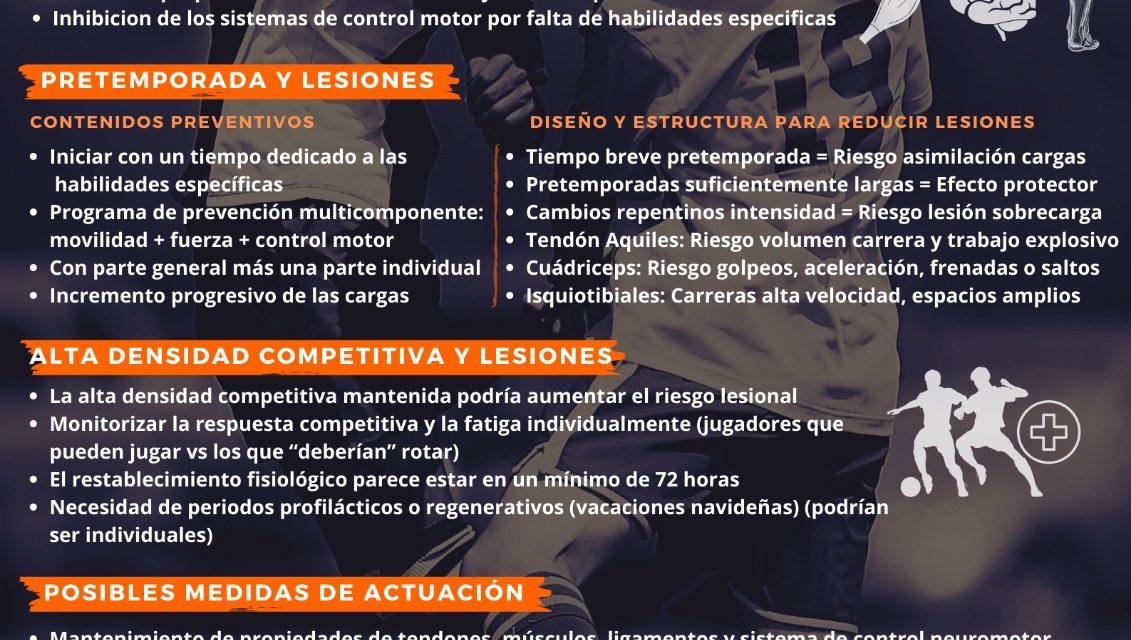 Infografía Lesiones Revista Nº 32 (Estudio Covid19)